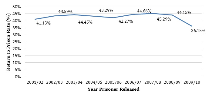 Image of recidivism rate trends in Western Australia.