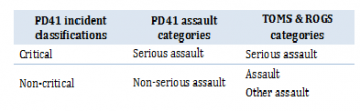 Categories for assaults