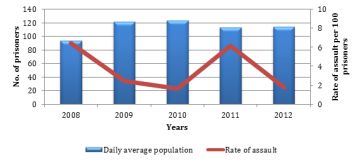 EGRP daily average population compared to rate of assault