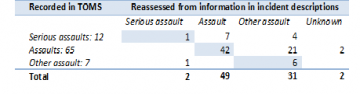 Incident reports classified as per PD41